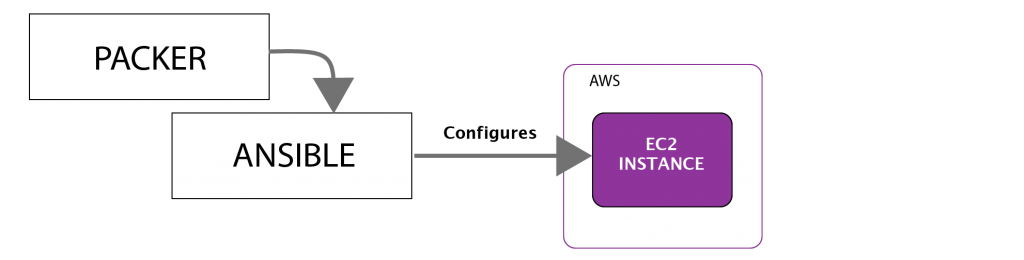 AWS autoscaling with self initializing instances  |